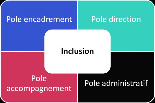 Schéma expliquant le modèle de l'inclusion avec tous les pôles (adminsitratif, accompagnement, encadrement, direction)